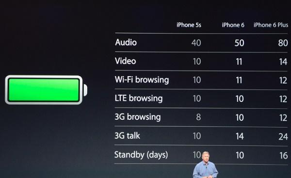 Thời lượng sử dụng pin của iPhone 6