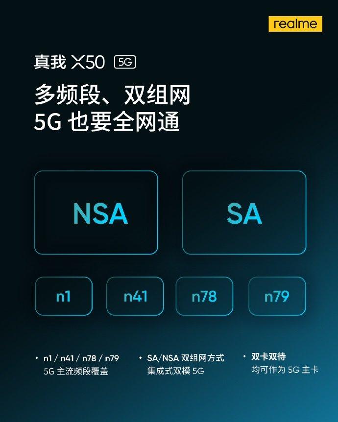 Realme X50 5G sẽ có khả năng kết nối đồng thời 5G và Wifi (ảnh 1)