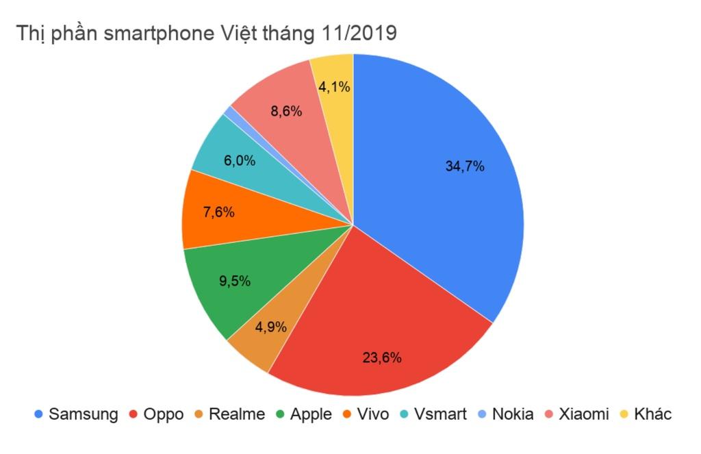 Thị trường smartphone Việt Nam phân hóa sau khi Vsmart xuất hiện