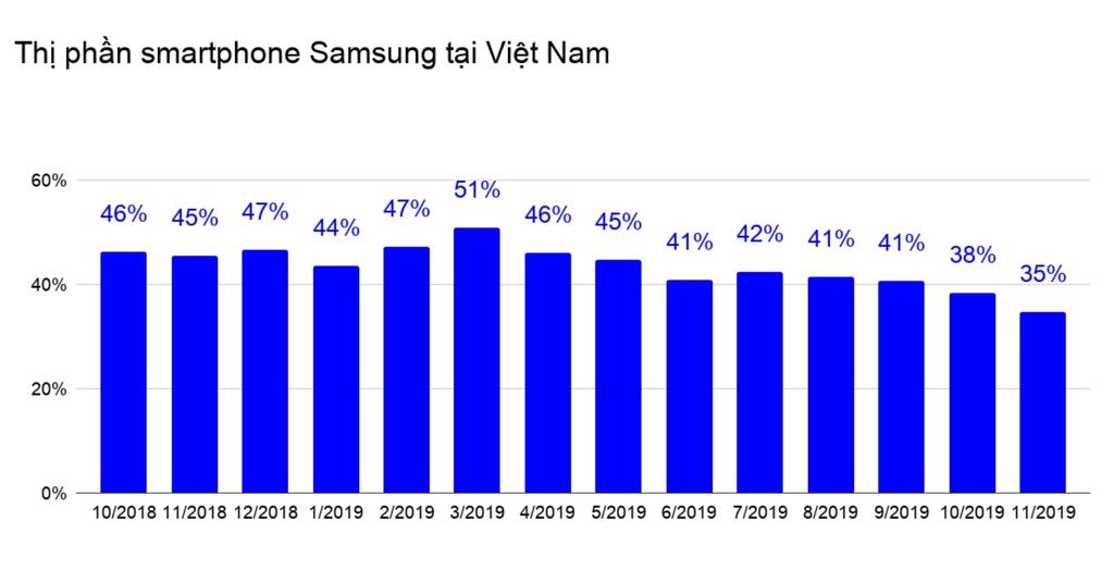 Thị trường smartphone Việt Nam phân hóa sau khi Vsmart xuất hiện 2