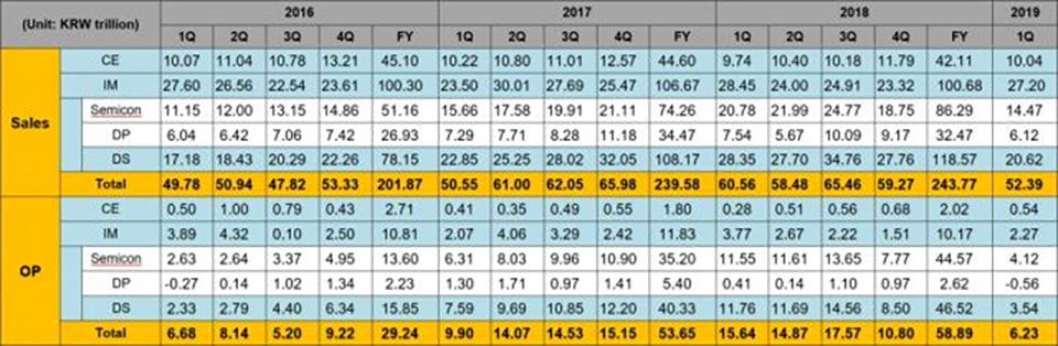 Samsung bị giảm lợi nhuận trong năm 2019 (ảnh 1)