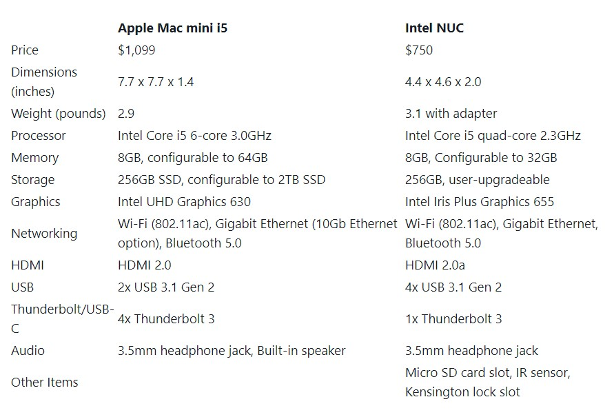 Mac mini vs Intel NUC 06