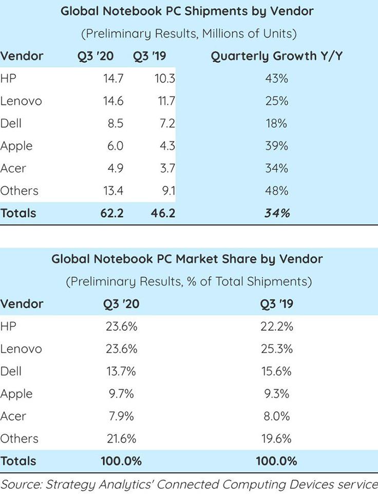 Apple đứng thứ 4 về doanh số laptop trong quý 3 năm 2020