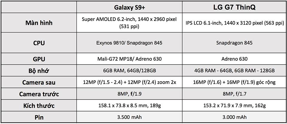 So sánh LG G7 ThinQ và Galaxy S9+ 01