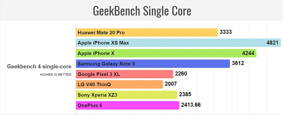 Chấm điểm hiệu năng Huawei Mate 20 Pro (ảnh 2)